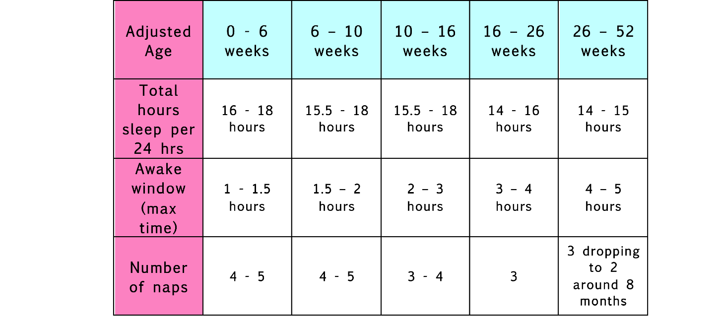 Recommended sleep for babies aged 0 - 52 weeks